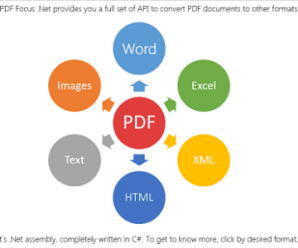 SautinSoft PDF Focus .Net v7.1.9.17 + Crack
